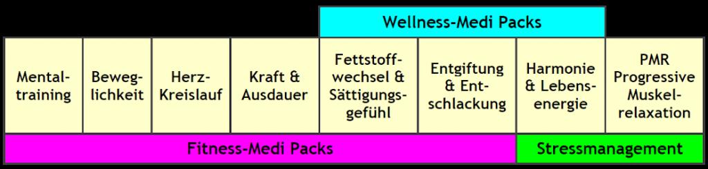 Aurachirurgie - Geistiges Heilen - Energetisches Heilen - soulairsphere - Gruppenevents - Gruppen-Medi Packs Tabelle
